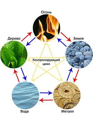 Энергия пяти элементов